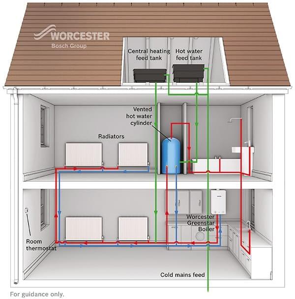 Gas Appliances - Staffordshire, Cannock  - RL Heating and Plumbing Ltd